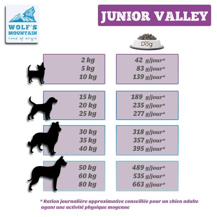 tableau des rations de croquettes pour chiots et jeunes chiens