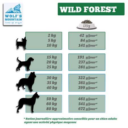 Tableau des rations de croquettes Wild Forest à donner par jour